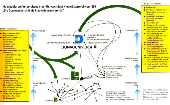 Innovationsplan Donau Uni