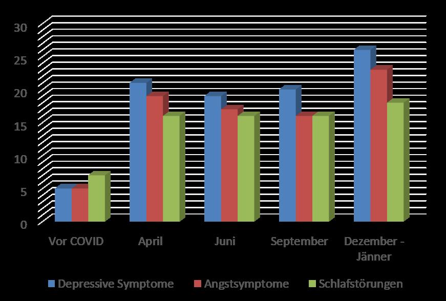 Psychische Belastung der gesamten Bevölkerung im zeitlichen Verlauf (Österreichische Gesundheitsbefragung (2019) I Pieh et al. (2020), Löwe et al. (2008) I Probst et al. (2020), Wittchen et al. (2011) I Dale et al. (2021))