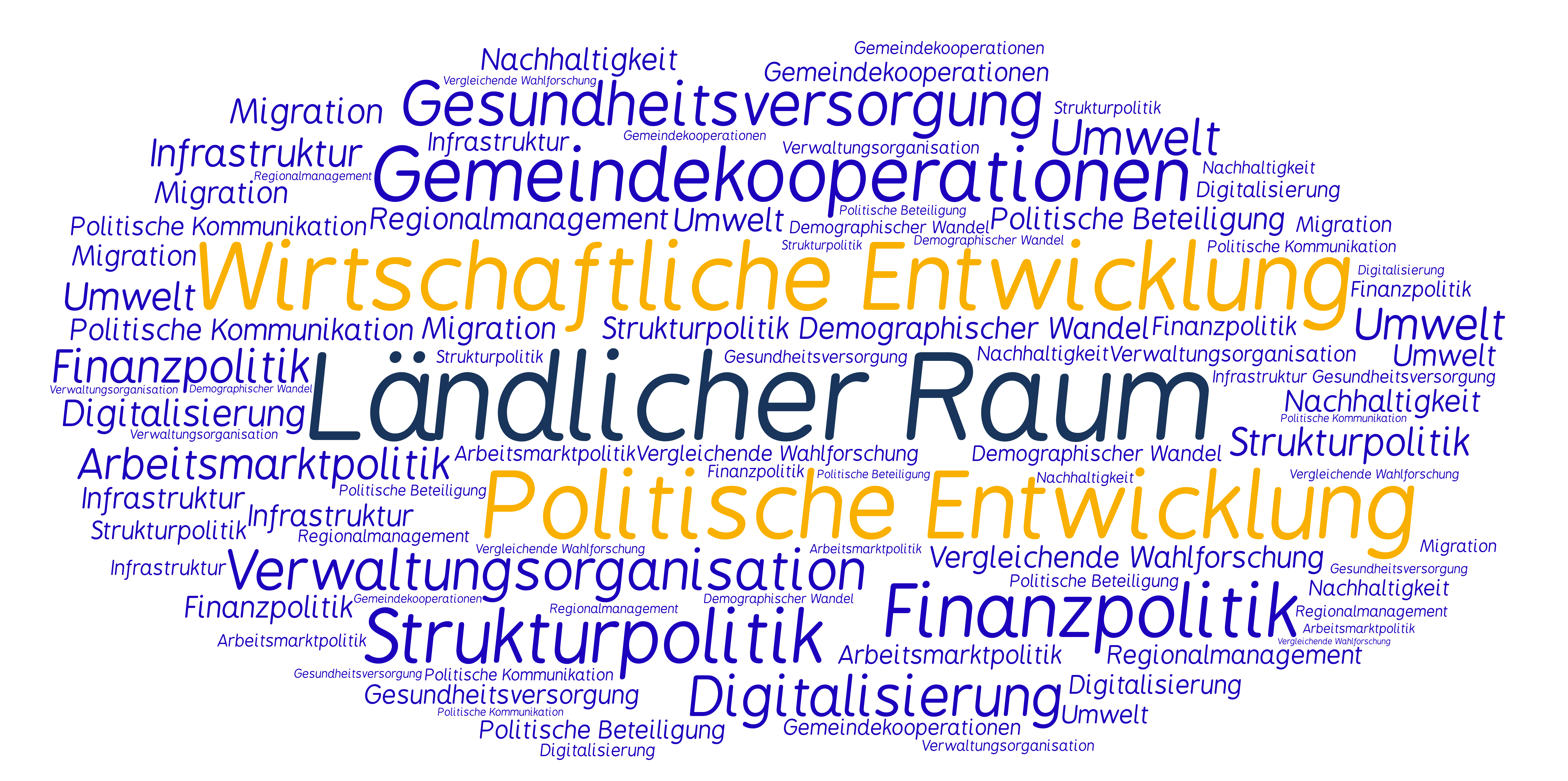 ECOnet Wordcloud